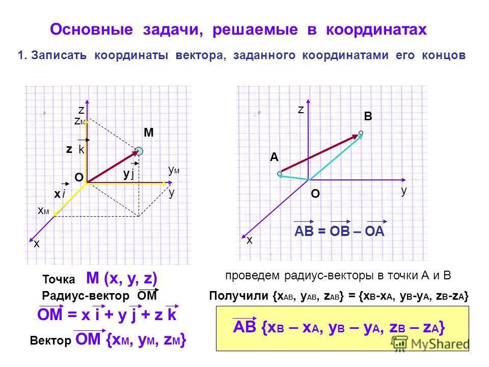 Основные задачи, решаемые в координатах 1. Записать координаты вектора, заданного координатами его концов y x z y x z М О хмхм умум zмzм Точка М (х, у, z) Радиус-вектор ОМ ix yj z k ОМ = х i + y j + z k Вектор ОМ {x M, y M, z M } А В О АВ = ОВ – ОА п