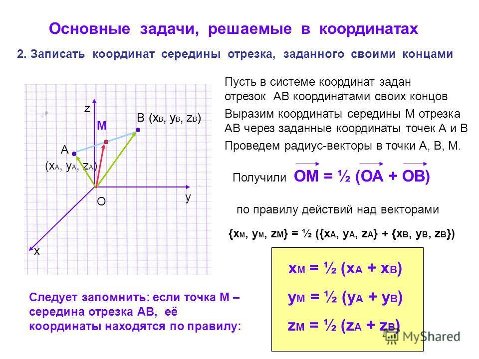 y x z Основные задачи, решаемые в координатах 2. Записать координат середины отрезка, заданного своими концами A B (x A, y A, z A ) (x B, y B, z B ) M Пусть в системе координат задан отрезок АВ координатами своих концов Выразим координаты середины М
