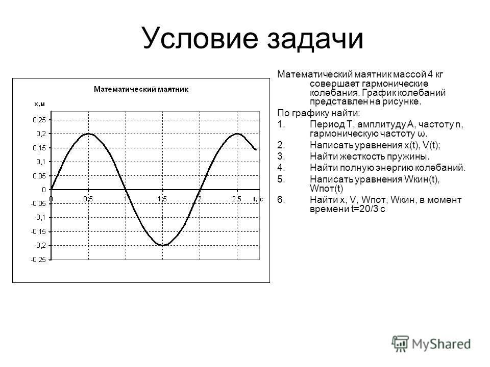 Условие задачи Математический маятник массой 4 кг совершает гармонические колебания. График колебаний представлен на рисунке. По графику найти: 1.Период T, амплитуду A, частоту n, гармоническую частоту ω. 2.Написать уравнения x(t), V(t); 3.Найти жест