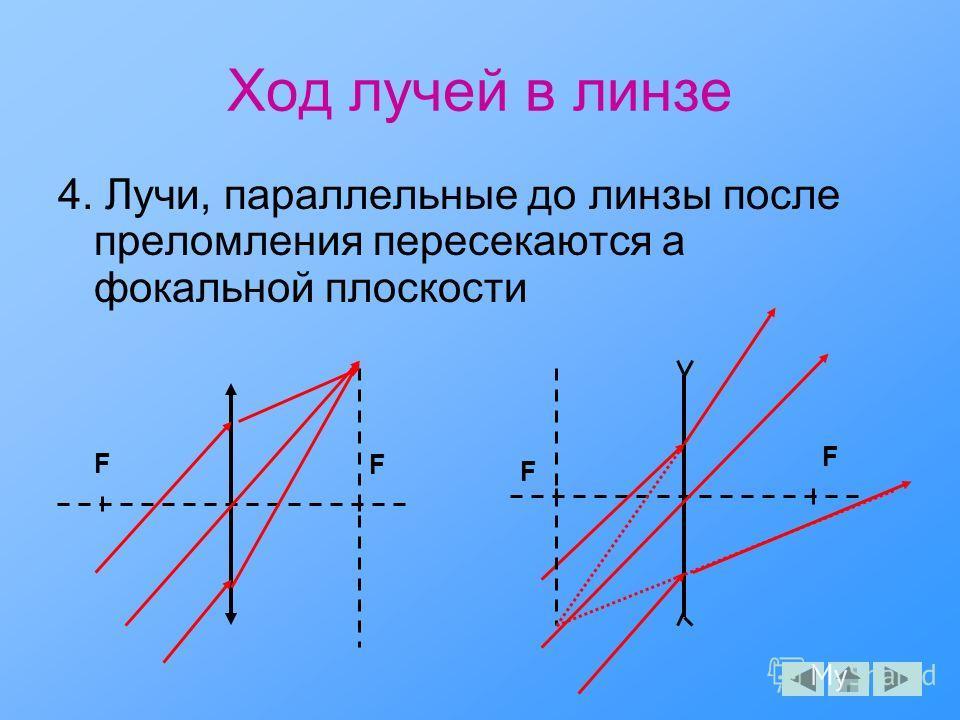 Ход лучей в линзе 4. Лучи, параллельные до линзы после преломления пересекаются a фокальной плоскости F F F F