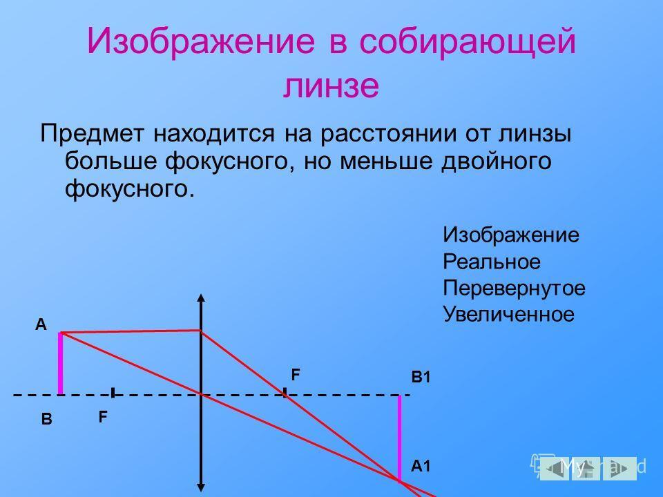 Изображение в собирающей линзе Предмет находится на расстоянии от линзы больше фокусного, но меньше двойного фокусного. F F A A1 B B1 Изображение Реальное Перевернутое Увеличенное
