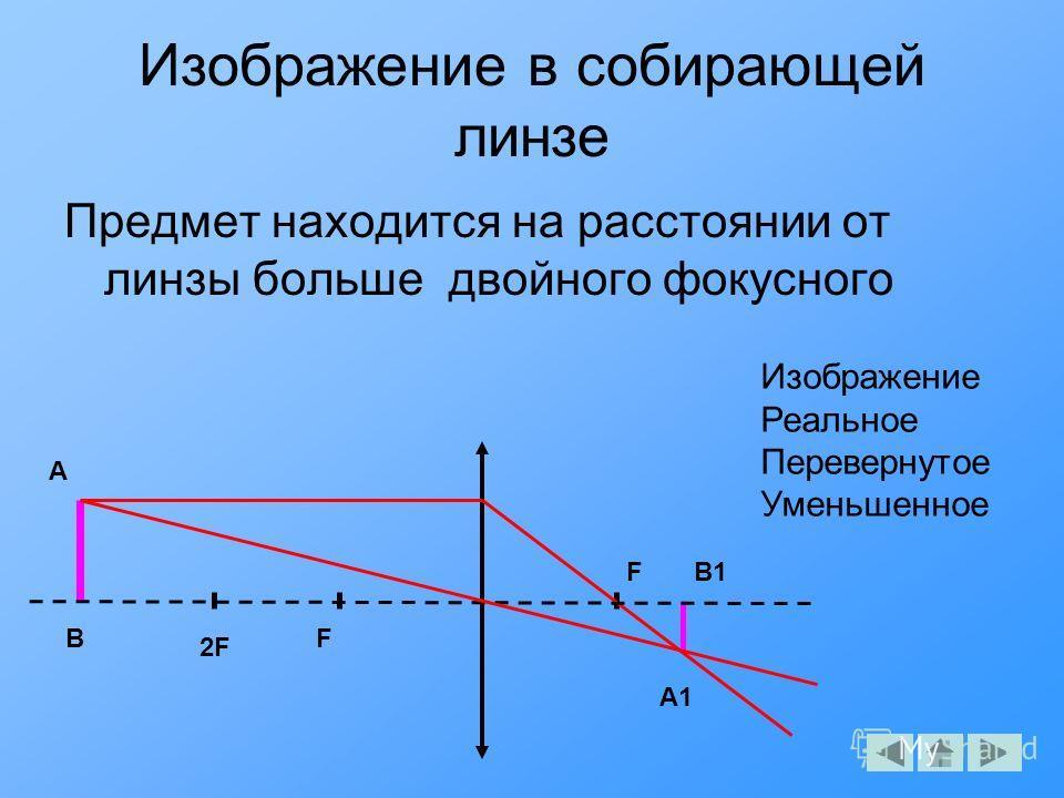 Изображение в собирающей линзе Предмет находится на расстоянии от линзы больше двойного фокусного F F A A1 B B1 Изображение Реальное Перевернутое Уменьшенное 2F2F