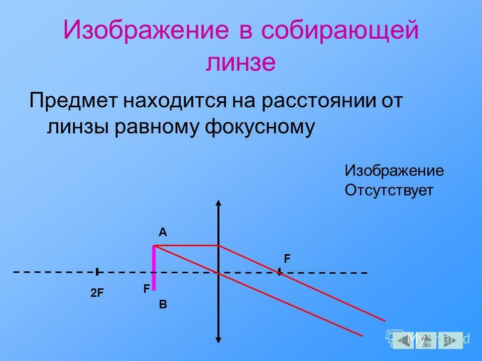 Изображение в собирающей линзе Предмет находится на расстоянии от линзы равному фокусному F F A B Изображение Отсутствует 2F2F
