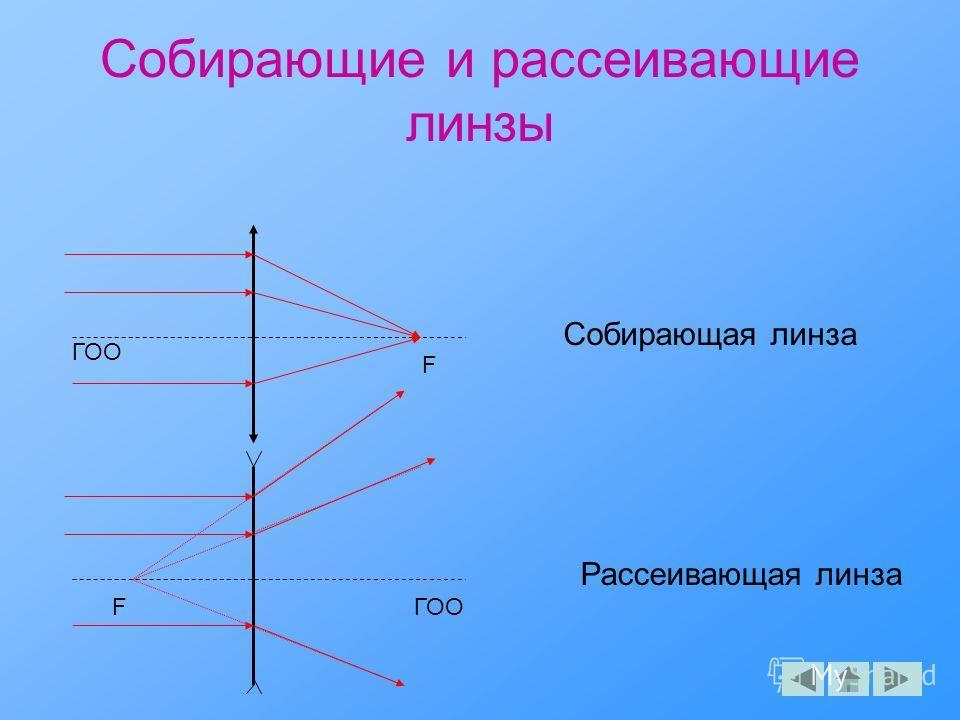 Собирающие и рассеивающие линзы ГОО F F Собирающая линза Рассеивающая линза