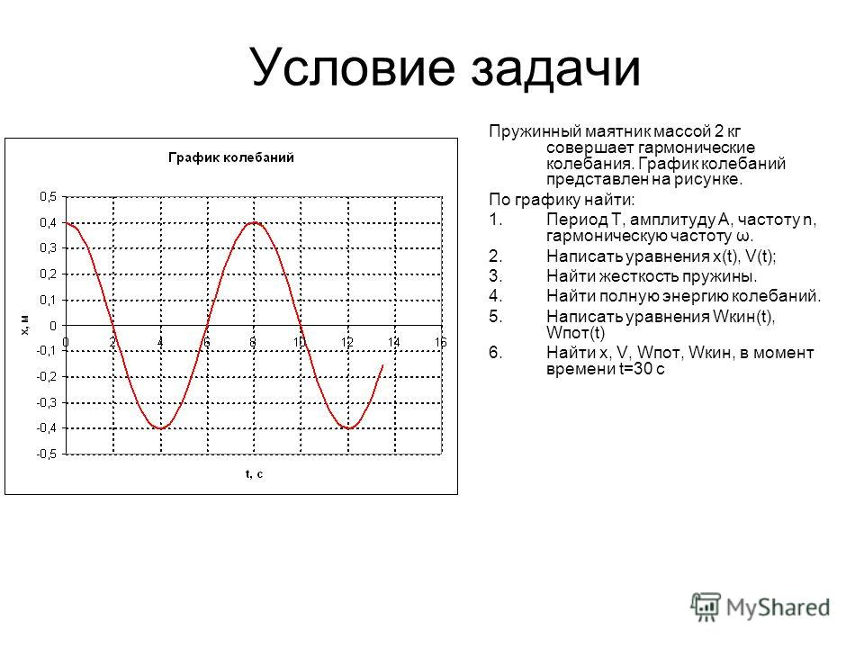 Условие задачи Пружинный маятник массой 2 кг совершает гармонические колебания. График колебаний представлен на рисунке. По графику найти: 1.Период T, амплитуду A, частоту n, гармоническую частоту ω. 2.Написать уравнения x(t), V(t); 3.Найти жесткость