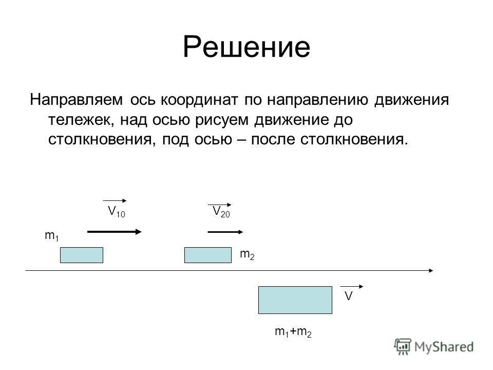 Решение Направляем ось координат по направлению движения тележек, над осью рисуем движение до столкновения, под осью – после столкновения. V 10 V 20 m1m1 m2m2 m 1 +m 2 V