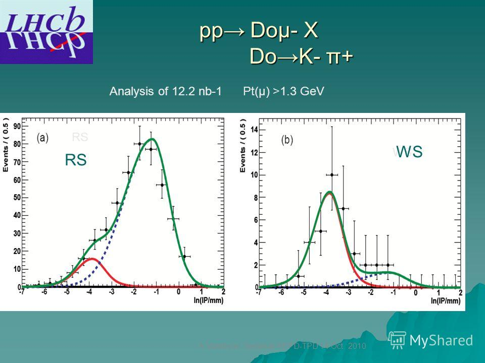 pp Doμ- X DoK- π+ pp Doμ- X DoK- π+ RS WS Analysis of 12.2 nb-1 Pt(μ) >1.3 GeV A.Vorobyov. Seminar HEPD-TPD 14 Oct. 2010 RS WS