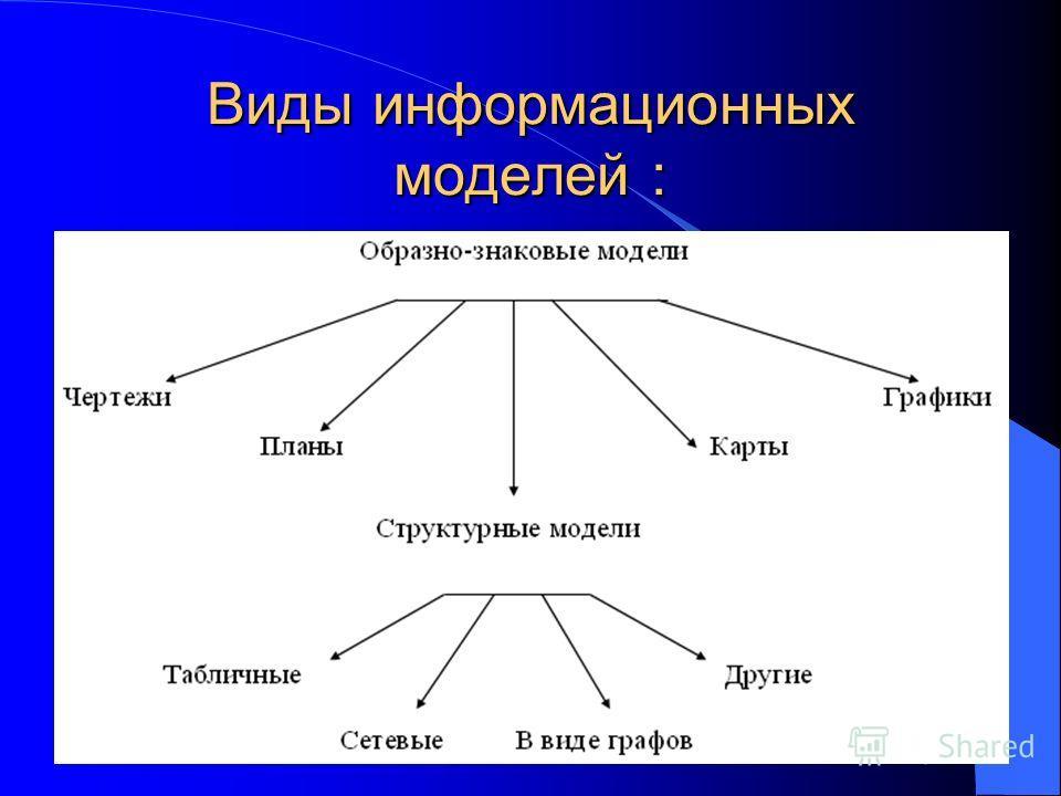 Виды информационных моделей :