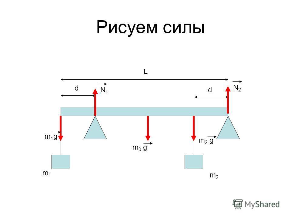 Рисуем силы L d d m1m1 m2m2 m1gm1g m 0 g m 2 g N1N1 N2N2