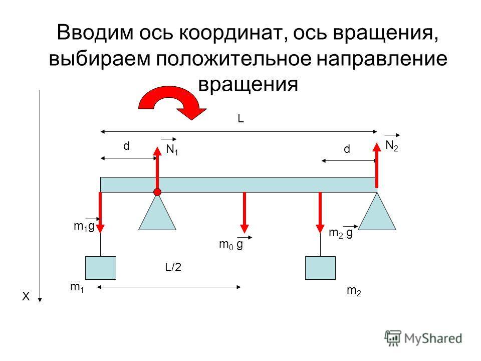 Вводим ось координат, ось вращения, выбираем положительное направление вращения L d d m1m1 m2m2 m1gm1g m 0 g m 2 g N1N1 N2N2 X L/2