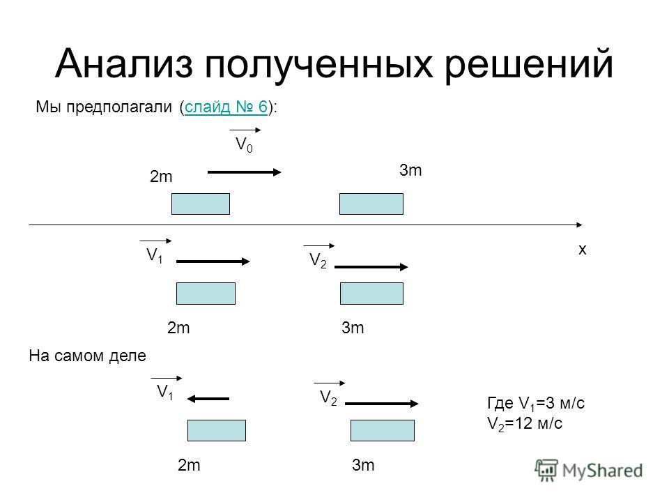 Анализ полученных решений Мы предполагали (слайд 6):слайд 6 V0V0 2m2m 3m3m x V1V1 2m2m3m3m V2V2 V1V1 2m2m3m3m V2V2 На самом деле Где V 1 =3 м/c V 2 =12 м/c
