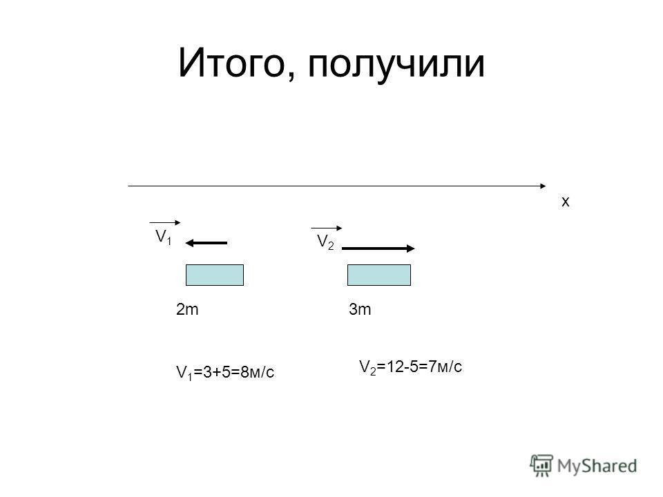 Итого, получили V1V1 2m2m3m3m V2V2 V 1 =3+5=8м/с V 2 =12-5=7м/с x