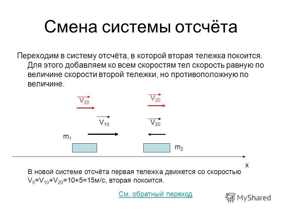 Смена системы отсчёта Переходим в систему отсчёта, в которой вторая тележка покоится. Для этого добавляем ко всем скоростям тел скорость равную по величине скорости второй тележки, но противоположную по величине. V 10 V 20 m1m1 m2m2 x В новой системе