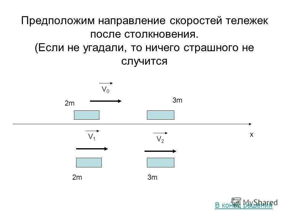 Предположим направление скоростей тележек после столкновения. (Если не угадали, то ничего страшного не случится V0V0 2m2m 3m3m x V1V1 2m2m3m3m V2V2 В конец решения