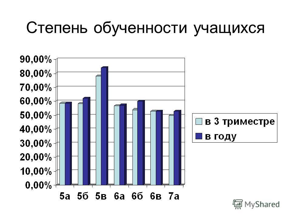 Степень обученности учащихся