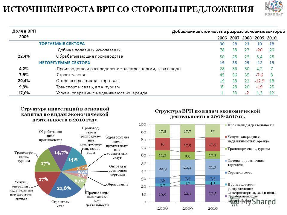 Доля в ВРП 2009 20062007200820092010 ТОРГУЕМЫЕ СЕКТОРА 302823101018 Добыча полезных ископаемых 783827-2020 22,4%Обрабатывающие производства 3028233,425 НЕТОРГУЕМЫЕ СЕКТОРА 193829-1215 4,2% Производство и распределение электроэнергии, газа и воды 2836
