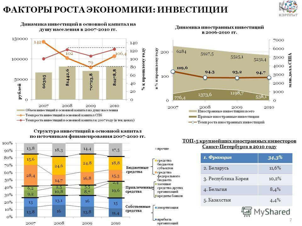 ФАКТОРЫ РОСТА ЭКОНОМИКИ: ИНВЕСТИЦИИ Бюджетные средства Привлеченные средства Собственные средства 7 ТОП-5 крупнейших иностранных инвесторов Санкт-Петербурга в 2010 году 1. Франция34,3% 2. Беларусь11,6% 3. Республика Корея10,2% 4. Бельгия8,4% 5. Казах
