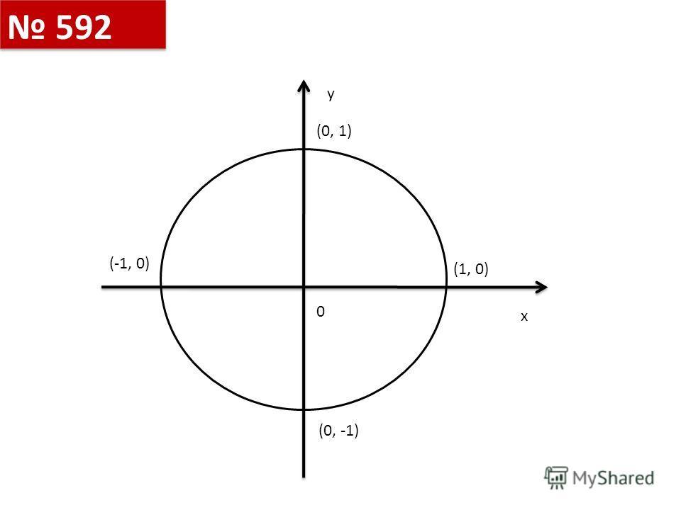 y x 0 (0, -1) (-1, 0) (0, 1) (1, 0) 592