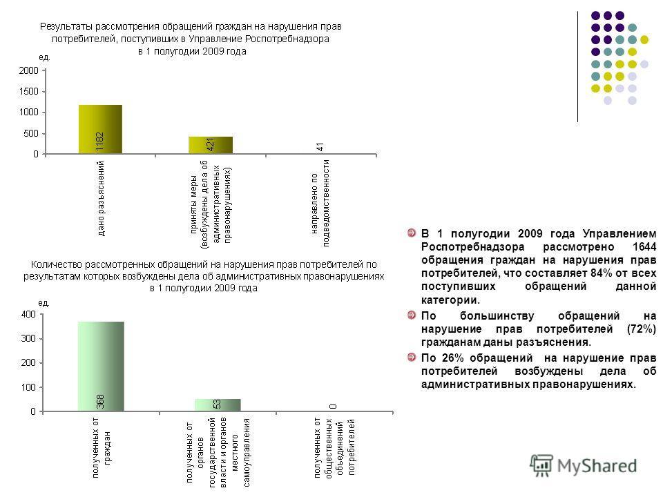В 1 полугодии 2009 года Управлением Роспотребнадзора рассмотрено 1644 обращения граждан на нарушения прав потребителей, что составляет 84% от всех поступивших обращений данной категории. По большинству обращений на нарушение прав потребителей (72%) г