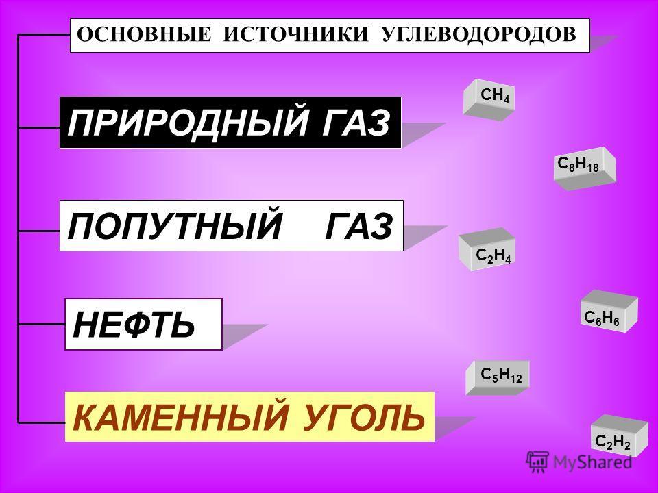 ОСНОВНЫЕ ИСТОЧНИКИ УГЛЕВОДОРОДОВ НЕФТЬ КАМЕННЫЙ УГОЛЬ CH 4 C2H2C2H2 C2H4C2H4 C6H6C6H6 C 5 H 12 C 8 H 18 ПРИРОДНЫЙ ГАЗ ПОПУТНЫЙ ГАЗ