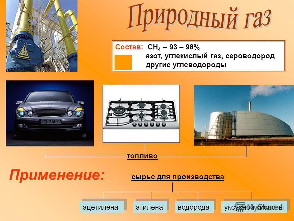 Состав: СН 4 – 93 – 98% азот, углекислый газ, сероводород другие углеводороды Применение: ацетилена этилена водорода уксусной кислоты топливо сырье для производства
