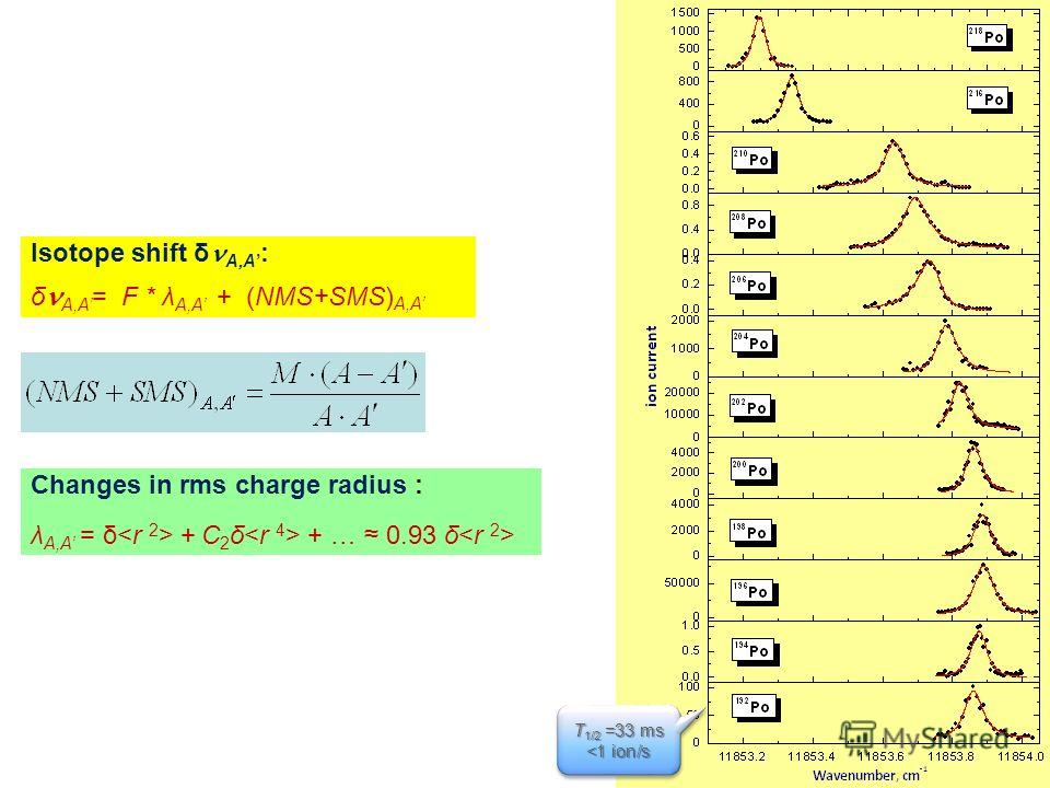 Changes in rms charge radius : λ A,A = δ + C 2 δ + … 0.93 δ Isotope shift δ A,A : δ A,A = F * λ A,A + (NMS+SMS) A,A T 1/2 =33 ms