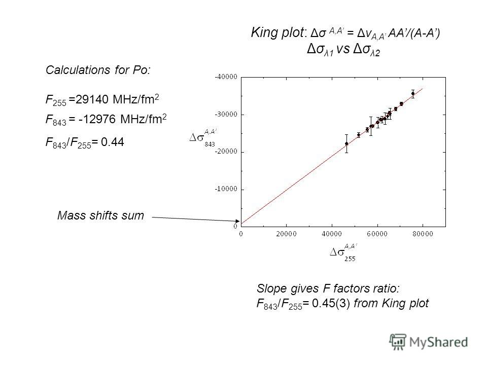 King plot: Δσ A,A = Δν A,A AA/(A-A) Δσ λ1 vs Δσ λ2 Calculations for Po: F 255 =29140 MHz/fm 2 F 843 = -12976 MHz/fm 2 F 843 /F 255 = 0.44 Slope gives F factors ratio: F 843 /F 255 = 0.45(3) from King plot Mass shifts sum