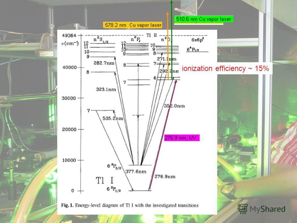 ionization efficiency ~ 15%