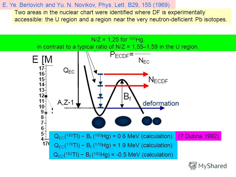 B f (Hg ) Q EC (Tl) E. Ye. Berlovich and Yu. N. Novikov, Phys. Lett. B29, 155 (1969) Two areas in the nuclear chart were identified where DF is experimentally accessible: the U region and a region near the very neutron-deficient Pb isotopes. N/Z = 1,