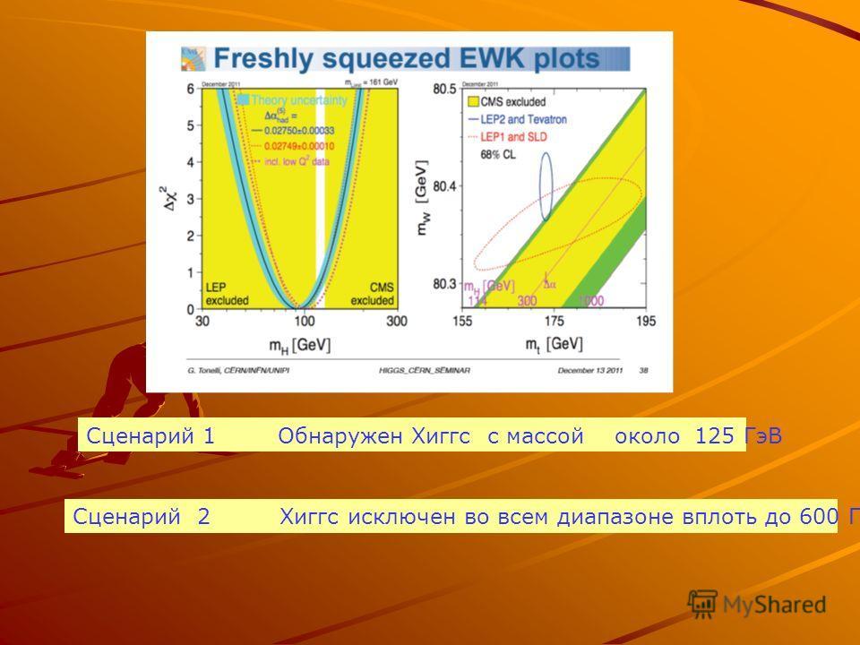 Сценарий 1 Обнаружен Хиггс с массой около 125 ГэВ Сценарий 2 Хиггс исключен во всем диапазоне вплоть до 600 ГэВ
