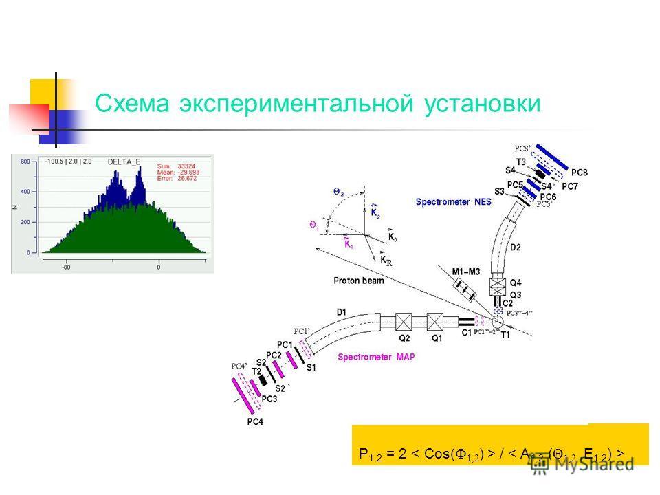 Схема экспериментальной установки P 1,2 = 2 /
