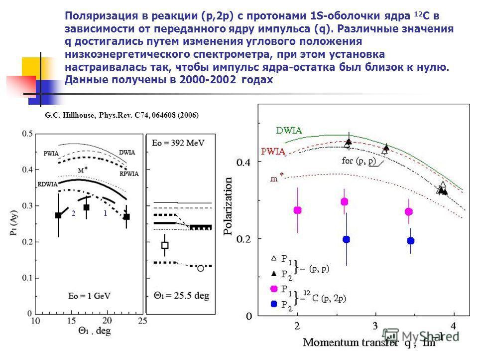 Поляризация в реакции (p,2p) с протонами 1S-оболочки ядра 12 C в зависимости от переданного ядру импульса (q). Различные значения q достигались путем изменения углового положения низкоэнергетического спектрометра, при этом установка настраивалась так