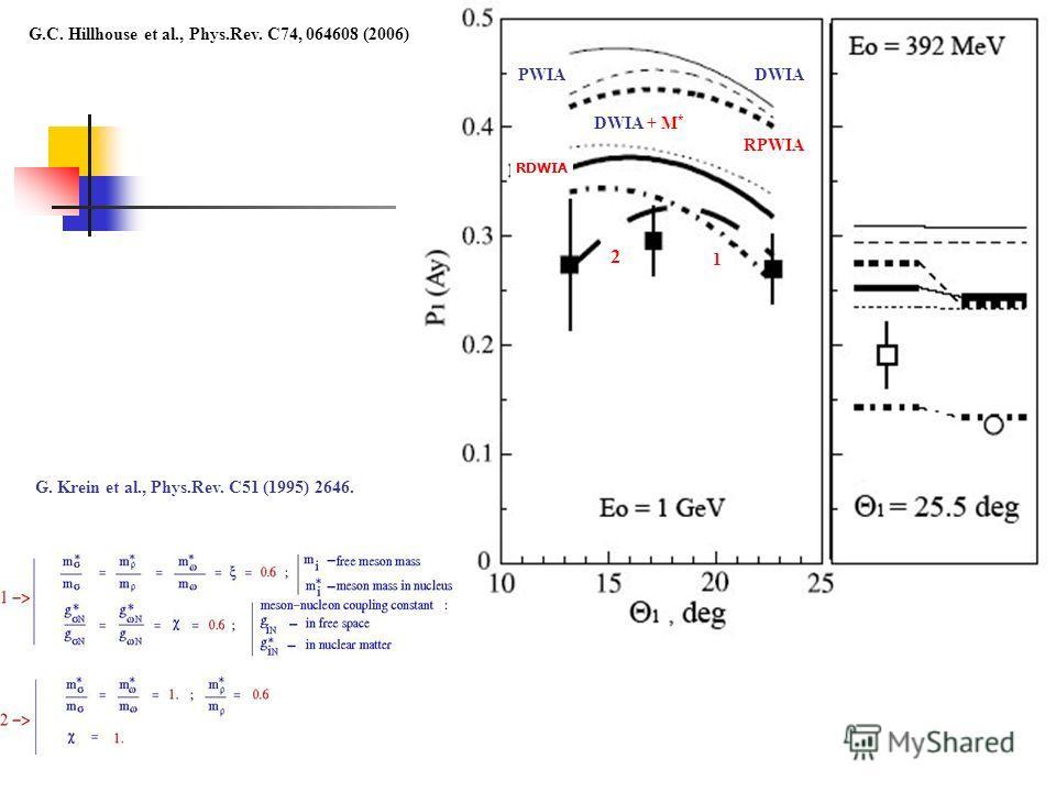 RDWIA RPWIA PWIADWIA DWIA + M * 1 2 G.C. Hillhouse et al., Phys.Rev. C74, 064608 (2006) G. Krein et al., Phys.Rev. C51 (1995) 2646.