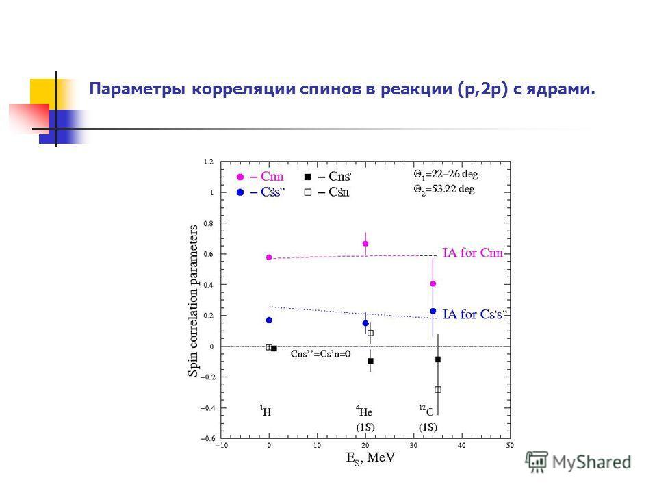 Параметры корреляции спинов в реакции (p,2p) с ядрами.