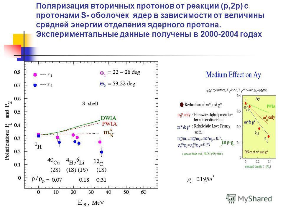 Поляризация вторичных протонов от реакции (p,2p) с протонами S- оболочек ядер в зависимости от величины средней энергии отделения ядерного протона. Экспериментальные данные получены в 2000-2004 годах