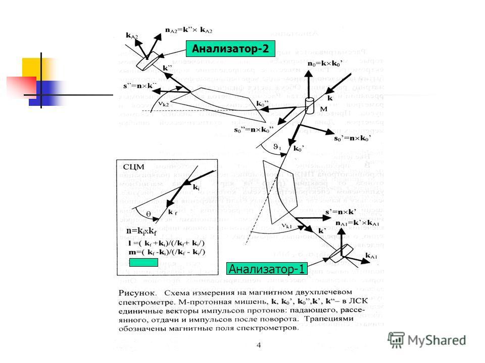 n=k i x k f Анализатор-2 Анализатор-1