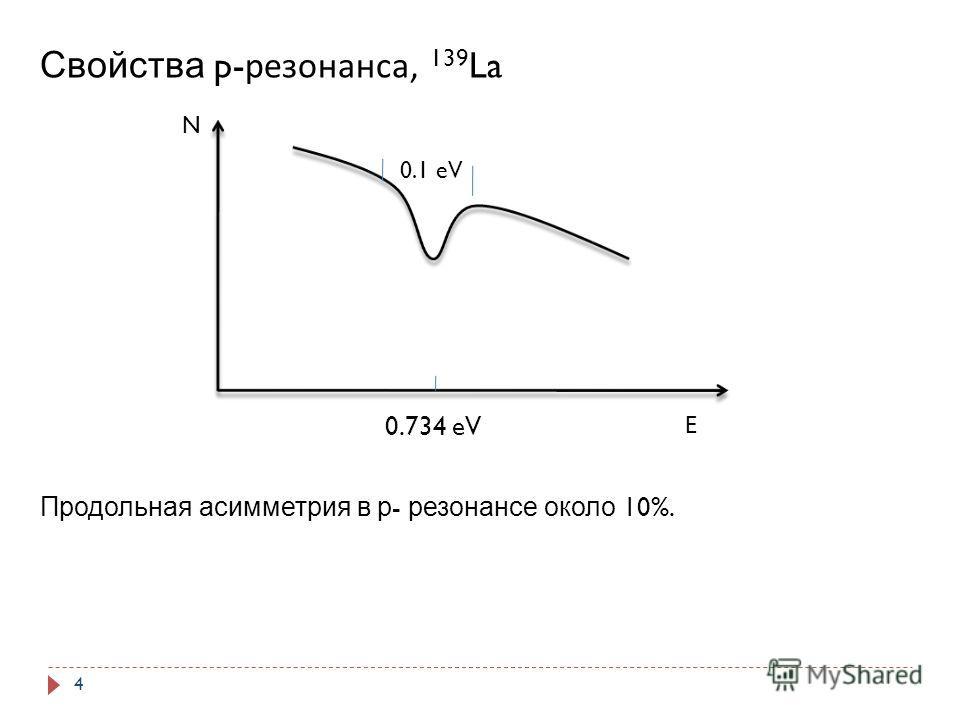 N E 0.734 eV Свойства p- резонанса, 139 La Продольная асимметрия в р - резонансе около 10%. 0.1 eV 4