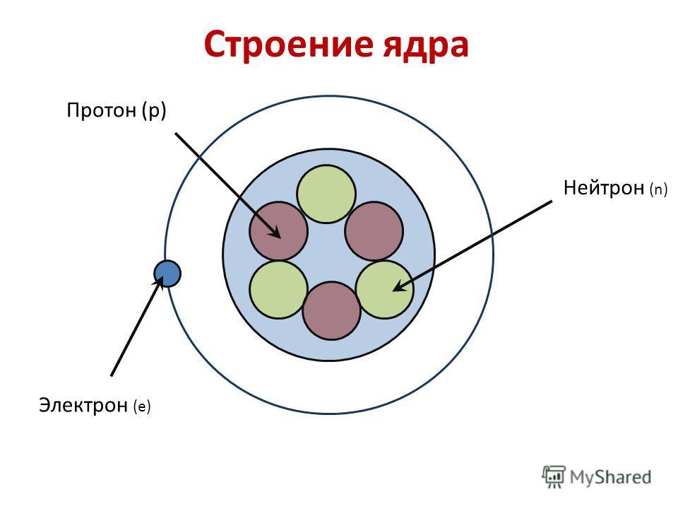 Строение ядра Протон (p) Нейтрон (n) Электрон (e)