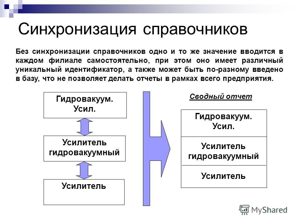 Синхронизация справочников Без синхронизации справочников одно и то же значение вводится в каждом филиале самостоятельно, при этом оно имеет различный уникальный идентификатор, а также может быть по-разному введено в базу, что не позволяет делать отч