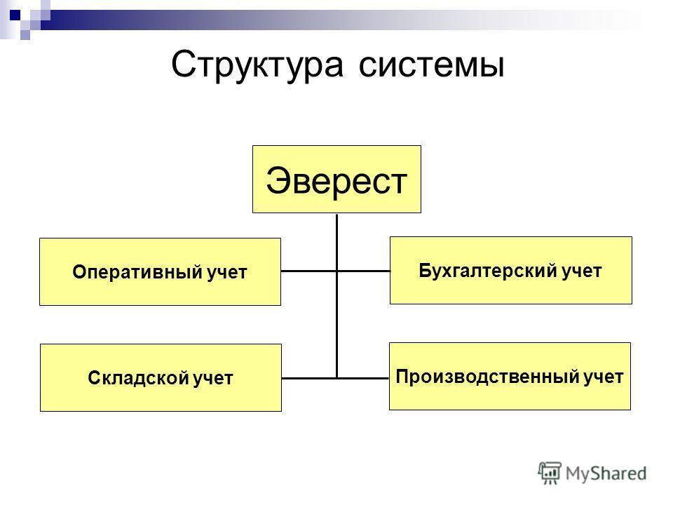 Структура системы Эверест Складской учет Оперативный учет Бухгалтерский учет Производственный учет