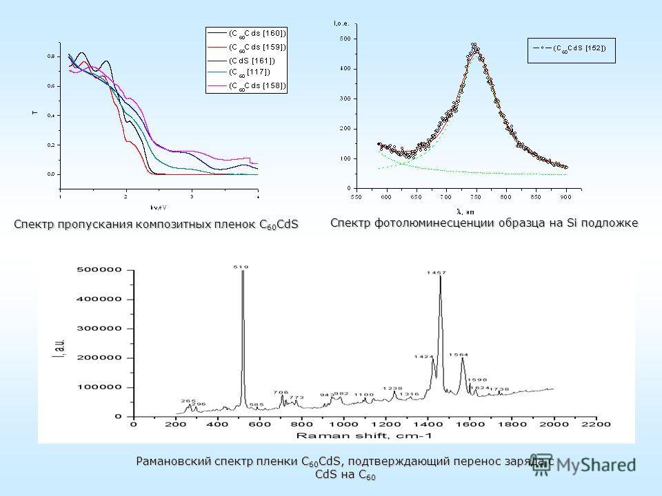 Спектр пропускания композитных пленок С 60 CdS Спектр фотолюминесценции образца на Si подложке Спектр фотолюминесценции образца на Si подложке Рамановский спектр пленки С 60 CdS, подтверждающий перенос заряда с CdS на С 60