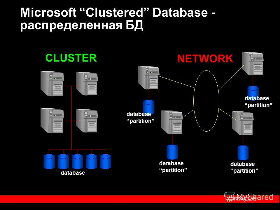 Microsoft Clustered Database - распределенная БД database CLUSTER database partition database partition database partition database partition NETWORK