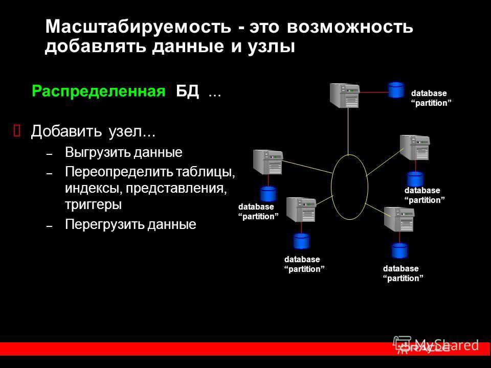 Масштабируемость - это возможность добавлять данные и узлы database partition database partition database partition database partition database partition Добавить узел... – Выгрузить данные – Переопределить таблицы, индексы, представления, триггеры –