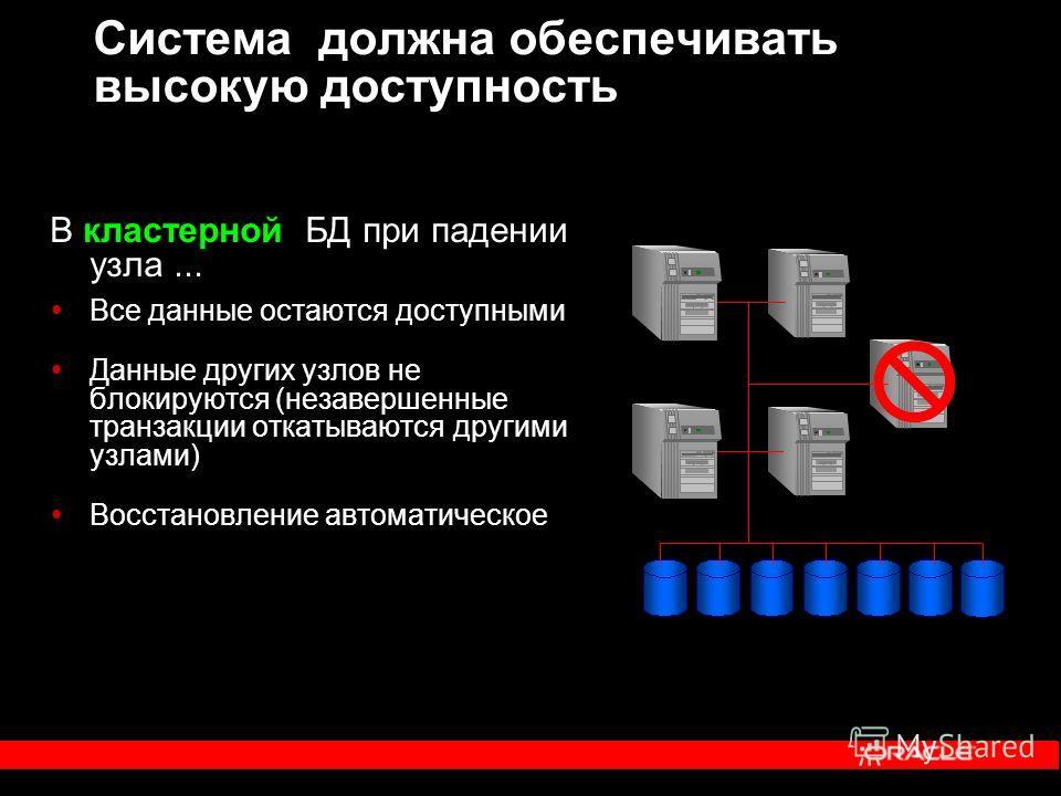 В кластерной БД при падении узла... Все данные остаются доступными Данные других узлов не блокируются (незавершенные транзакции откатываются другими узлами) Восстановление автоматическое Система должна обеспечивать высокую доступность