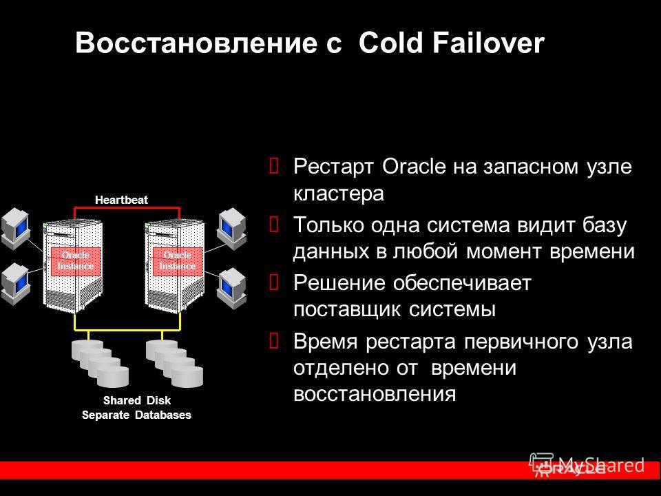 Восстановление с Cold Failover Рестарт Oracle на запасном узле кластера Только одна система видит базу данных в любой момент времени Решение обеспечивает поставщик системы Время рестарта первичного узла отделено от времени восстановления Oracle Insta