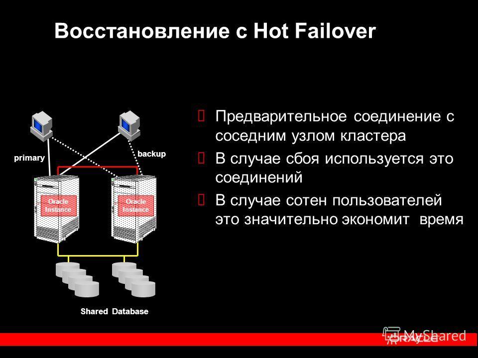 Восстановление с Hot Failover Предварительное соединение с соседним узлом кластера В случае сбоя используется это соединений В случае сотен пользователей это значительно экономит время Oracle Instance Oracle Instance Shared Database primary backup