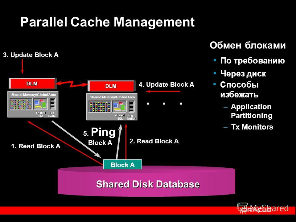 Parallel Cache Management... 1. Read Block A 2. Read Block A 3. Update Block A 4. Update Block A 5. Ping Block A... Shared Memory/Global Area shared SQL log buffer Shared Memory/Global Area shared SQL log buffer DLM DLM Shared Disk Database Block A О