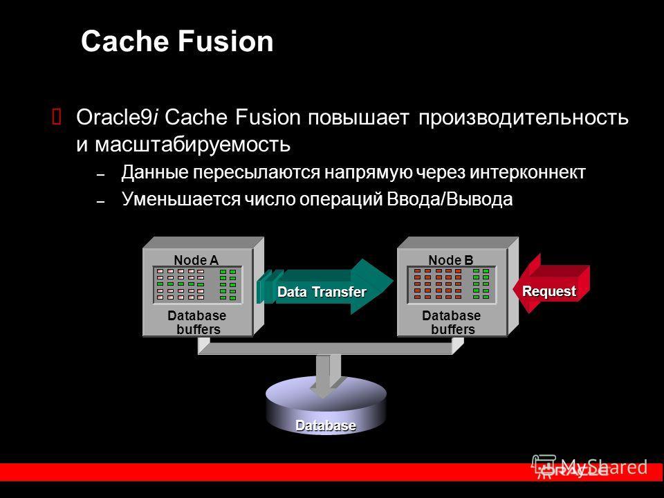 Cache Fusion Request Data Transfer Oracle9i Cache Fusion повышает производительность и масштабируемость – Данные пересылаются напрямую через интерконнект – Уменьшается число операций Ввода/Вывода