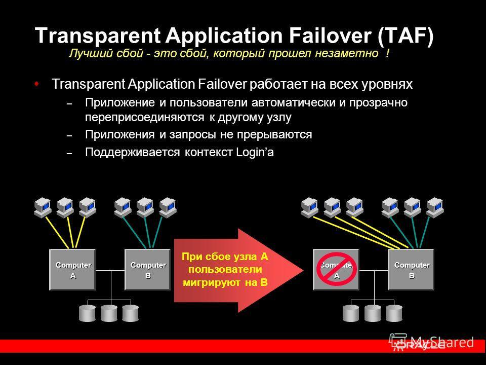 Transparent Application Failover (TAF) Transparent Application Failover работает на всех уровнях – Приложение и пользователи автоматически и прозрачно переприсоединяются к другому узлу – Приложения и запросы не прерываются – Поддерживается контекст L