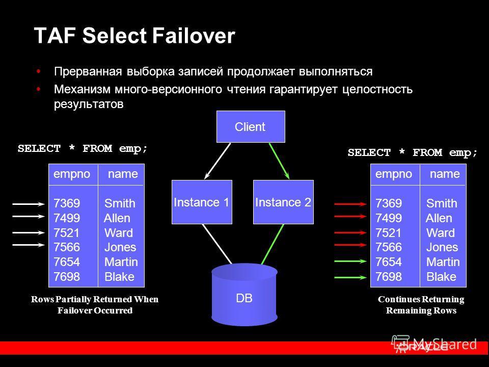 SELECT * FROM emp; TAF Select Failover Прерванная выборка записей продолжает выполняться Механизм много-версионного чтения гарантирует целостность результатов SELECT * FROM emp; Instance 2 Client empno name 7369 Smith 7499 Allen 7521 Ward 7566 Jones